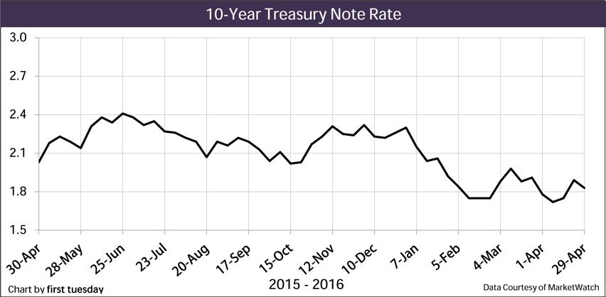 Chart: 10-year Treasury Note Rate