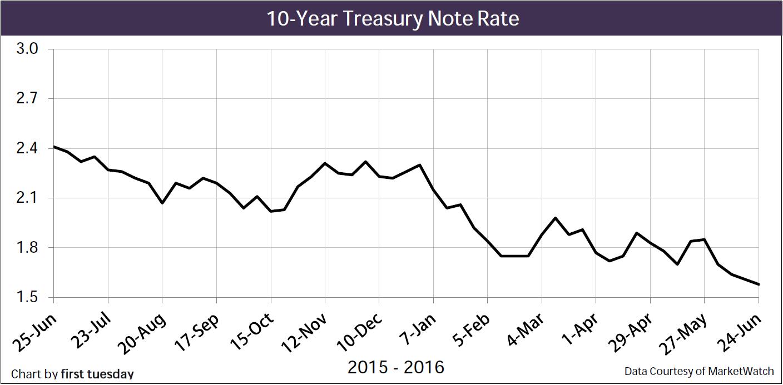 Chart: 10-year Treasury Note