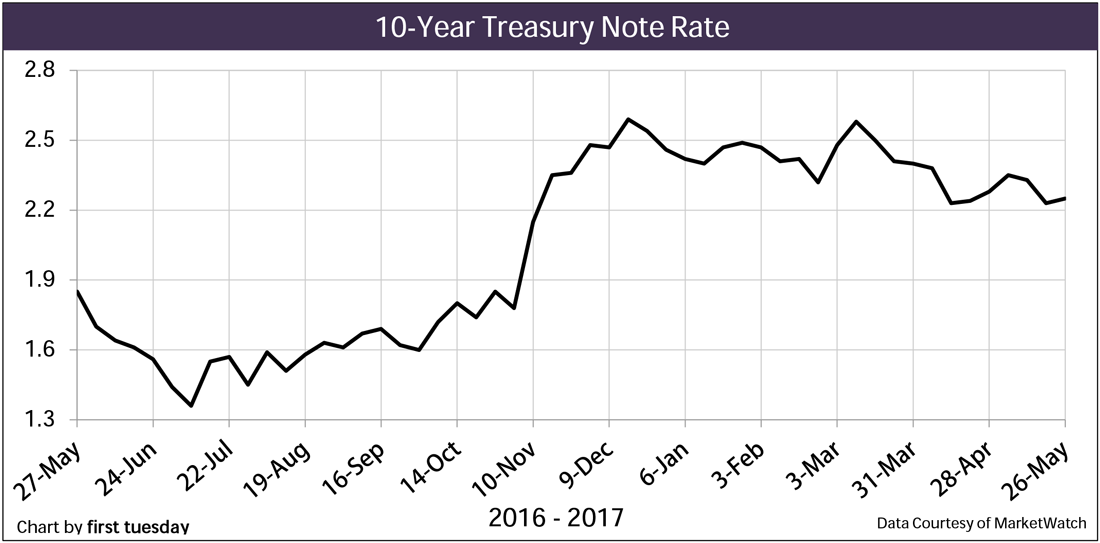 Chart: 10-year T Note