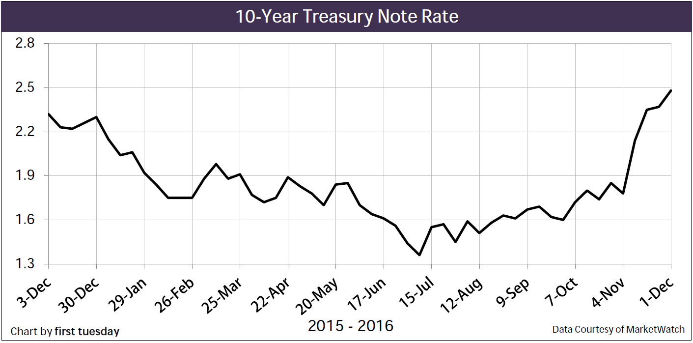 10-year T Note