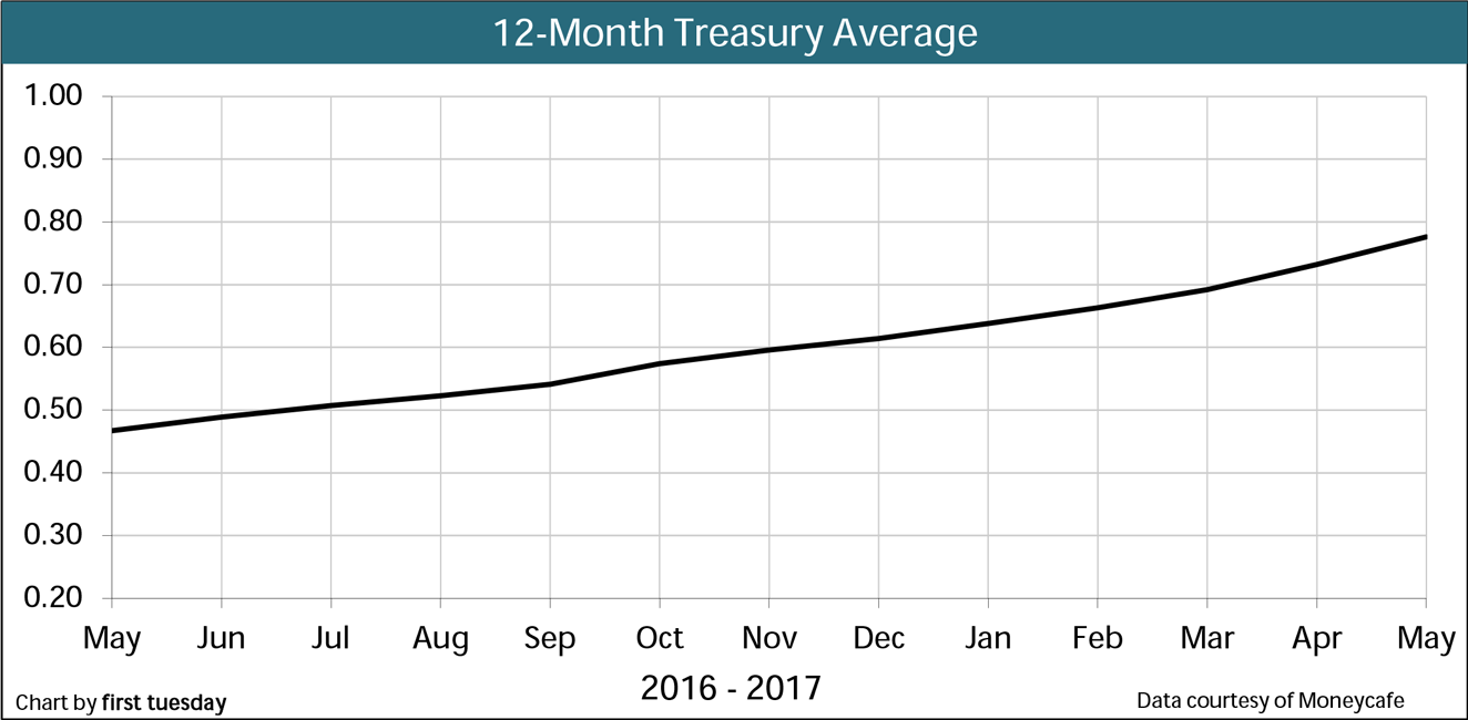 Chart: 12-month Treasury