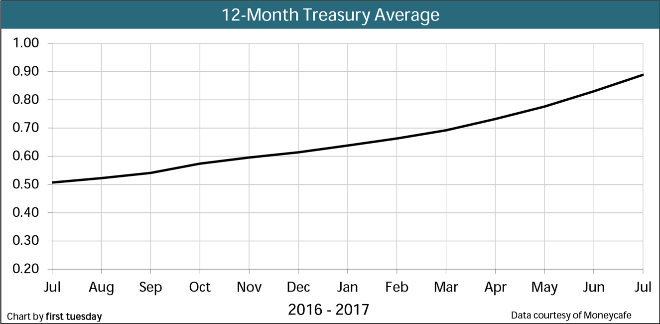 Chart: 12-month Treasury Avg