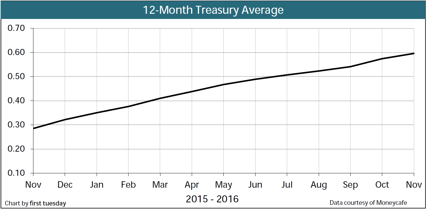 Chart: 12-month Treasury
