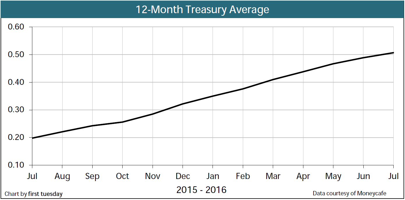 Chart: 12-month Treasury Average