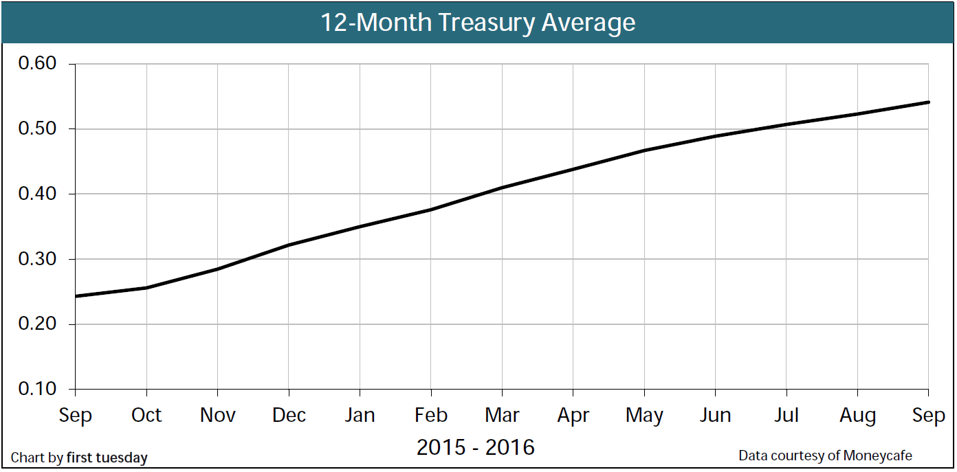 Chart: 12-month Treasury Average