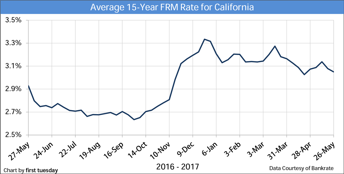 Chart: 15-year FRM rate