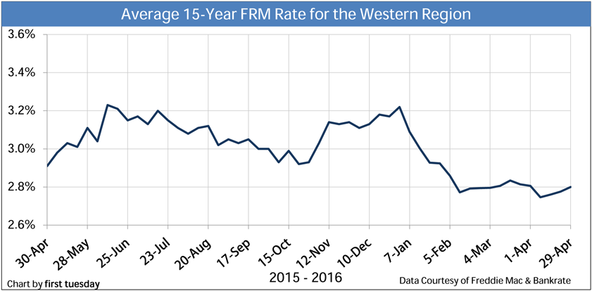 Chart: Average 15-year FRM Rate