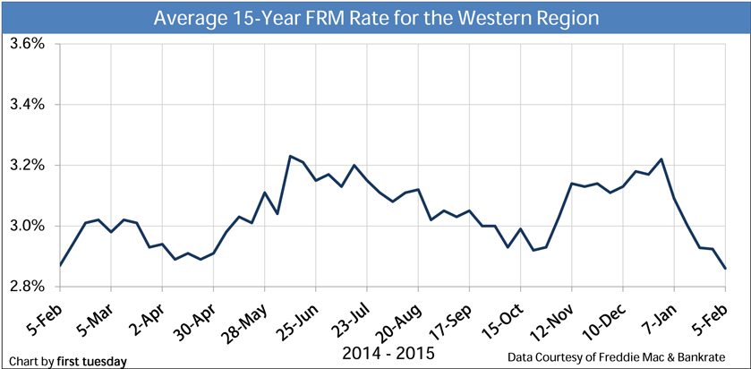 Chart: Average 15-year FRM Rates