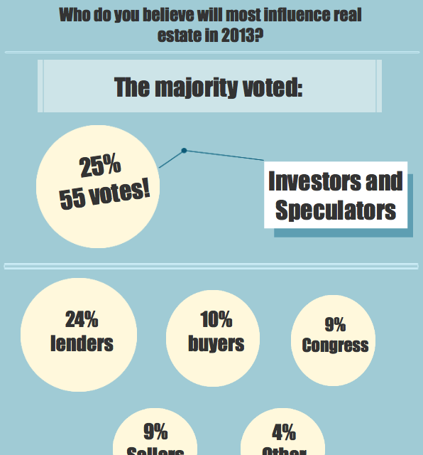 The votes are in: speculators will drive real estate in 2013