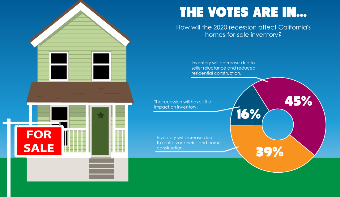 The votes are in: How the 2020 recession impacts California's for-sale inventory