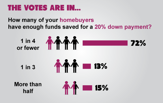 The votes are in 20 down payments still a rare feat for Down payment to build a house