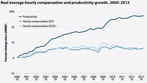 26economix-productivity-blog480