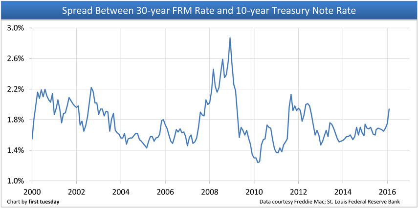 30-year-FRM-versus-10-year-T-note