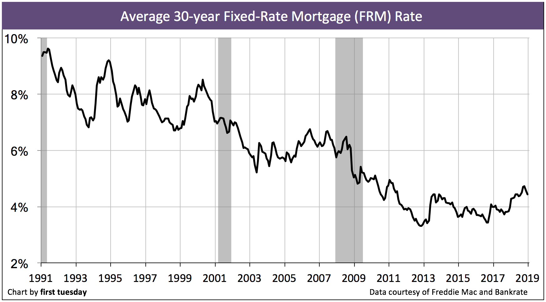 California Mortgage Rates By Bankrate