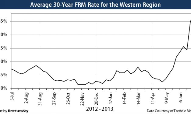 Mortgage rates spike