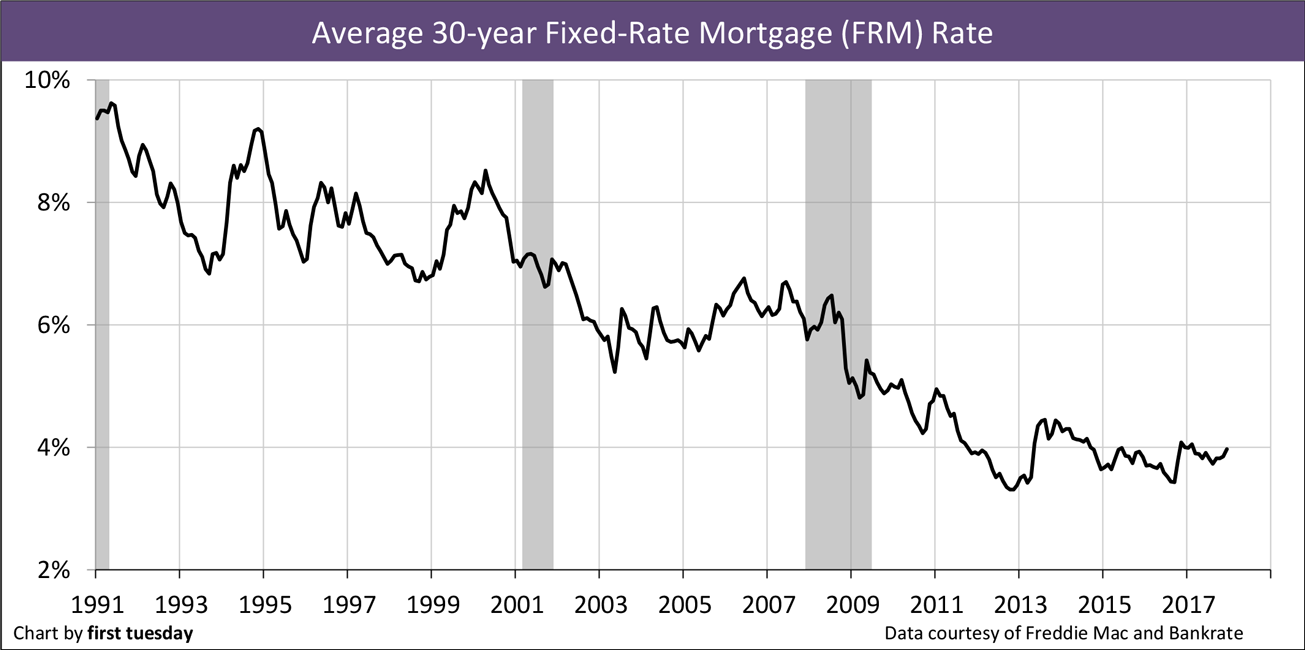 Chart: 30-year FRM rate