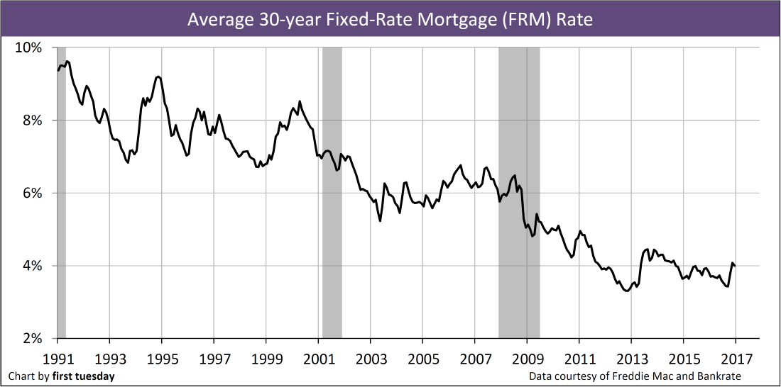 Chart: 30-year FRM rate, monthly