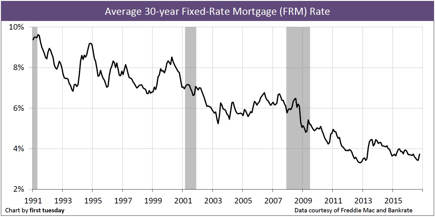 Chart: 30-yr FRM