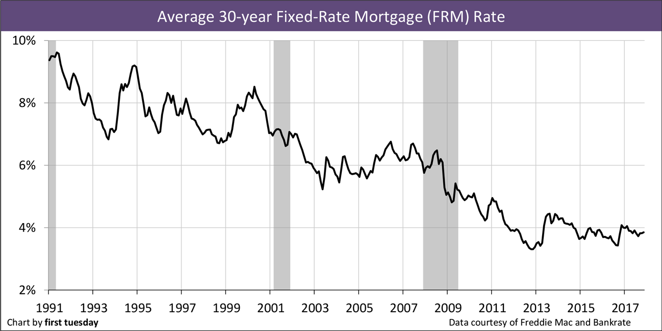 Chart: 30-year FRM
