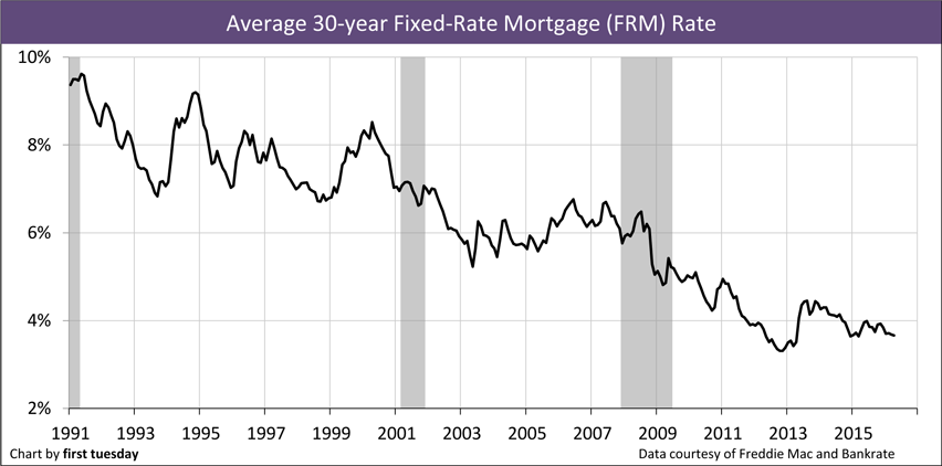 Chart: Average 30-year FRM Rate, monthly