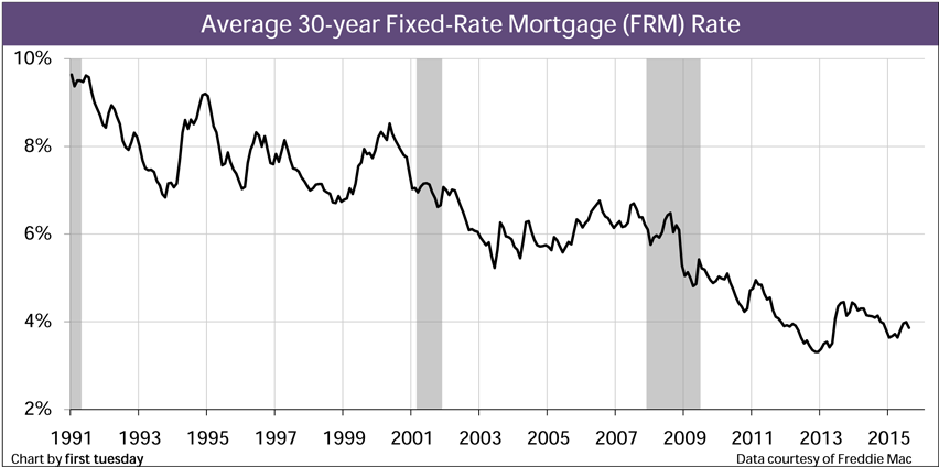 Chart: 30-year FRM rates, monthly