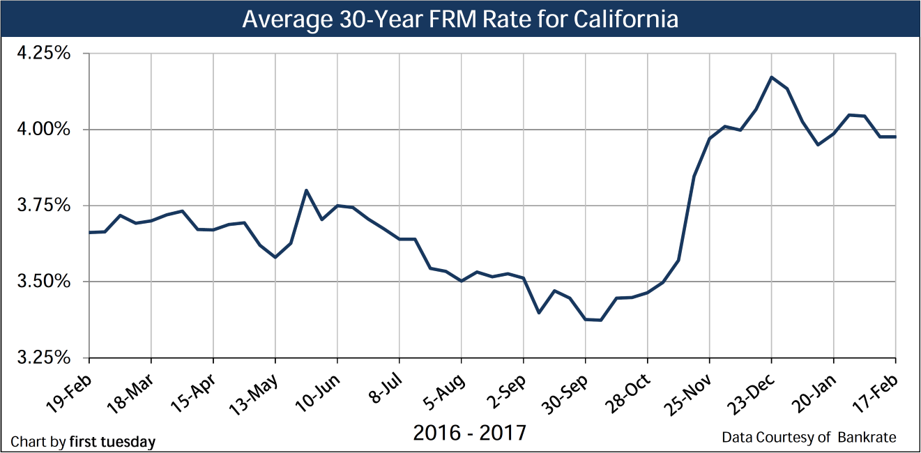 Chart: 30-yr FRM rate, weekly