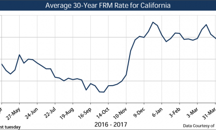 Current market rates