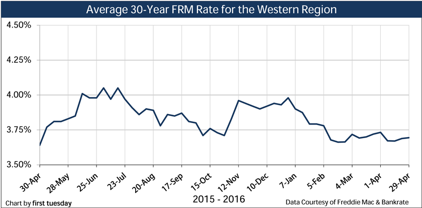 Chart: Average 30-year FRM Rate, weekly