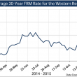 Chart: 30-year FRM Rates, weekly