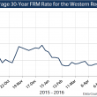 Average 30-year FRM Rate, weekly