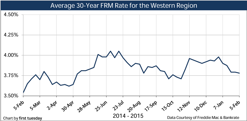 Chart: Average 30-year FRM Rates, weekly