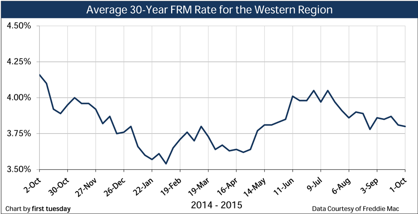 Chart: 30-Year FRM Rate, weekly