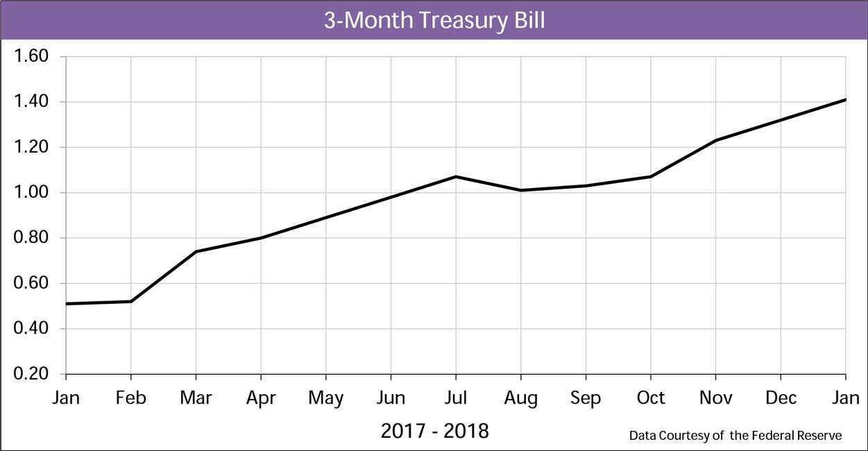 Chart: 3-month Treasury bill