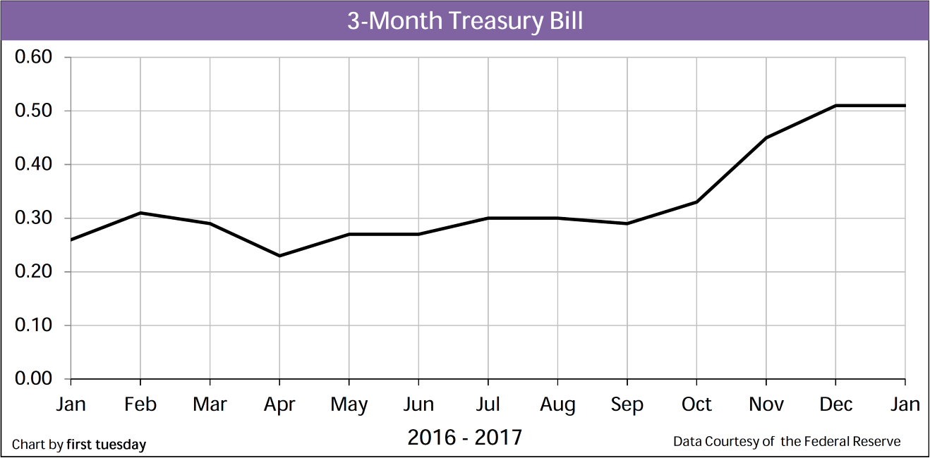 Chart: 3-month Treasury Bill