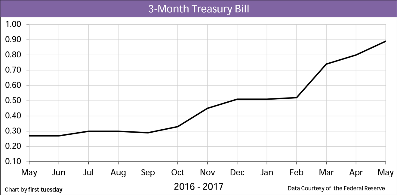 Chart: 3-month Treasury