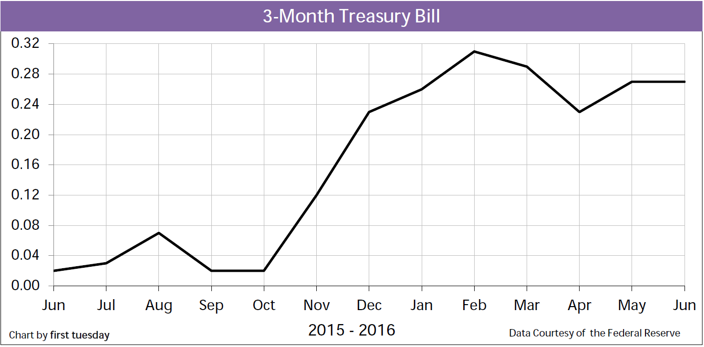 Chart: 3-month Treasury Bill Rate