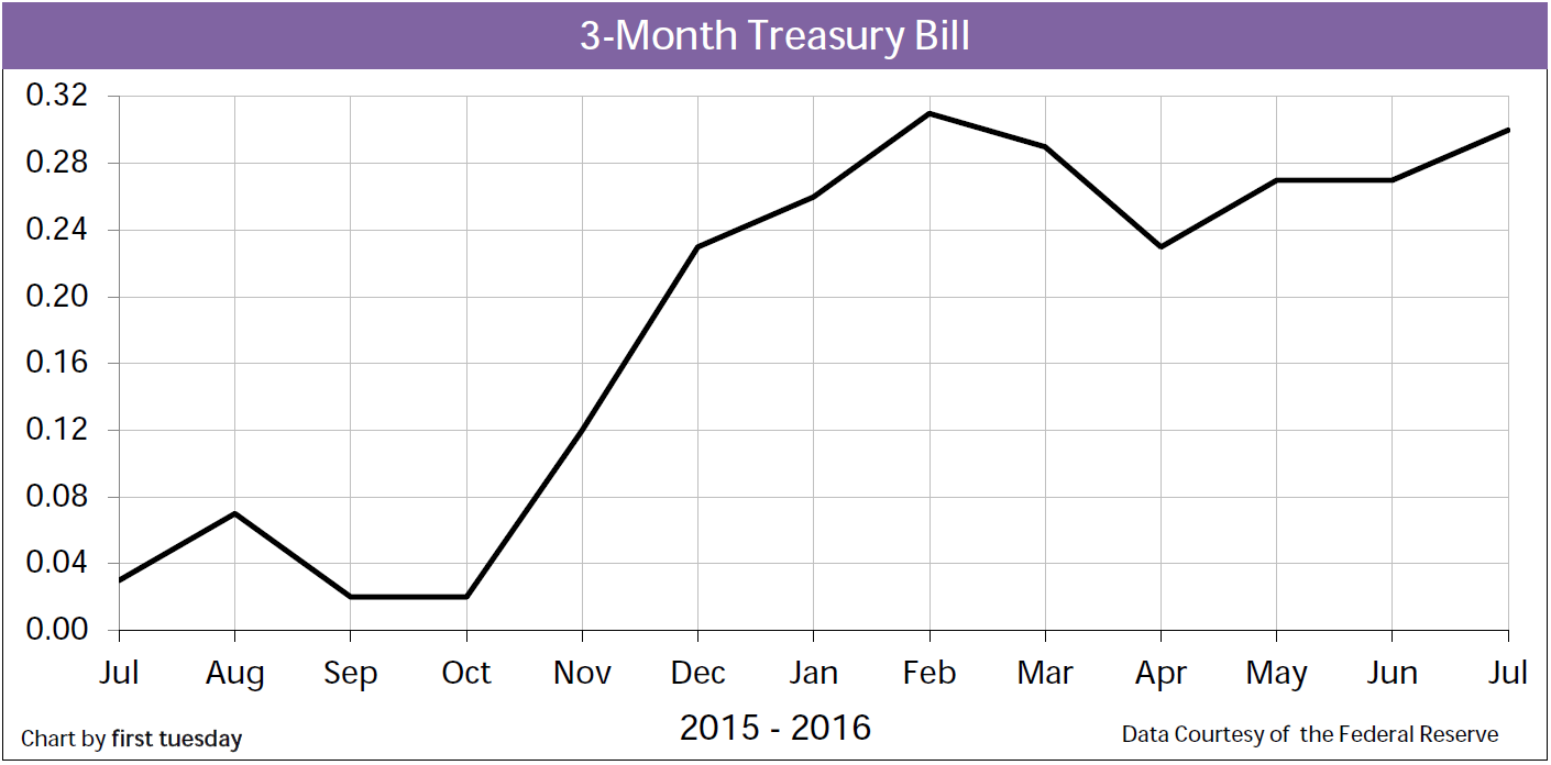 Chart: 3-month Treasury Bill Rate