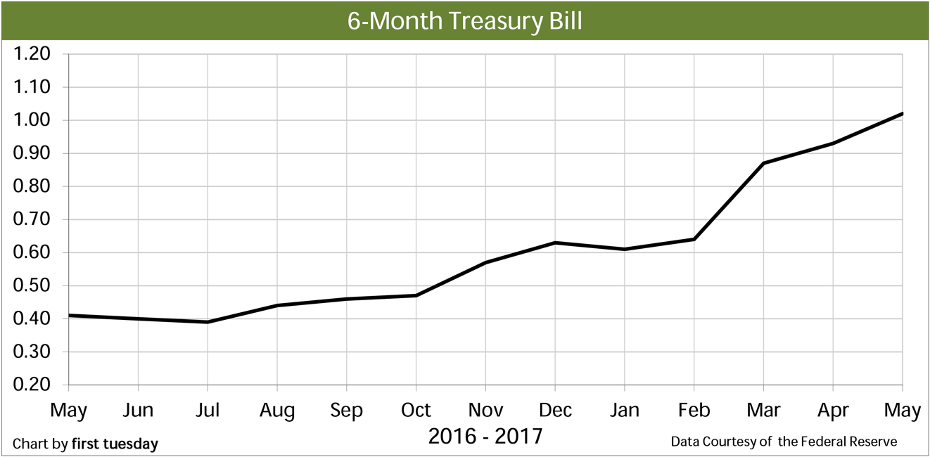 Chart: 6-month Treasury