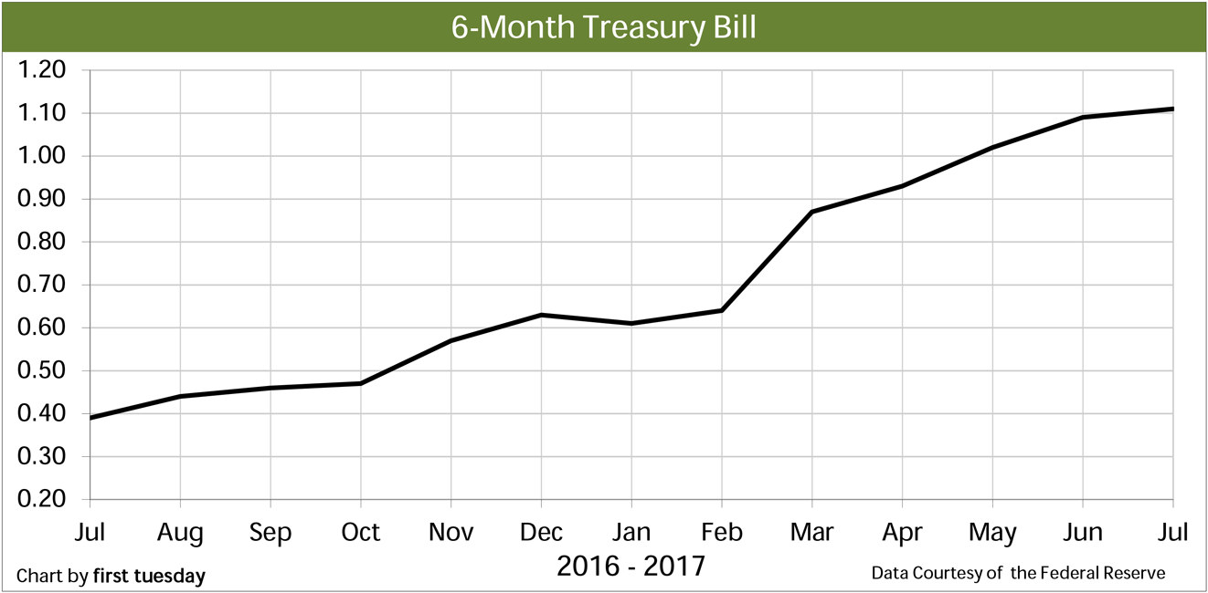 Chart: 6-month Treasury Bill