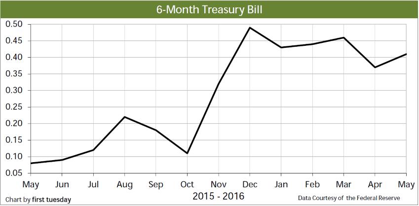 Chart: 6-month Treasury Bill