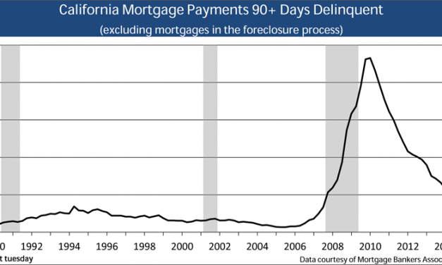 California delinquencies diminish, recovery underway