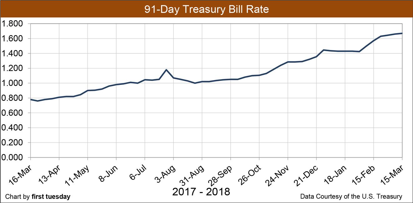 Chart: 91-day T Bill