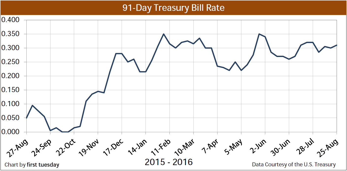 Chart: 91-day Treasury Bill
