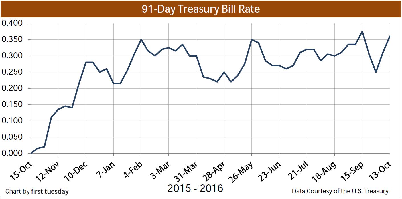 Chart: 91-day Treasury Bill
