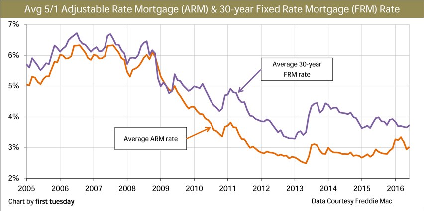 Mortgage rate trends (APR)