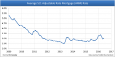 ARM-average-rate-short-term-chart-1