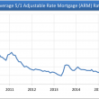 ARM-average-rate-short-term-chart