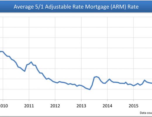 ARM-average-rate-short-term-chart