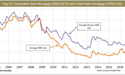 ARM rates spike as anticipated