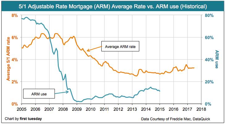 arm-rate-arm-use-jul-2017